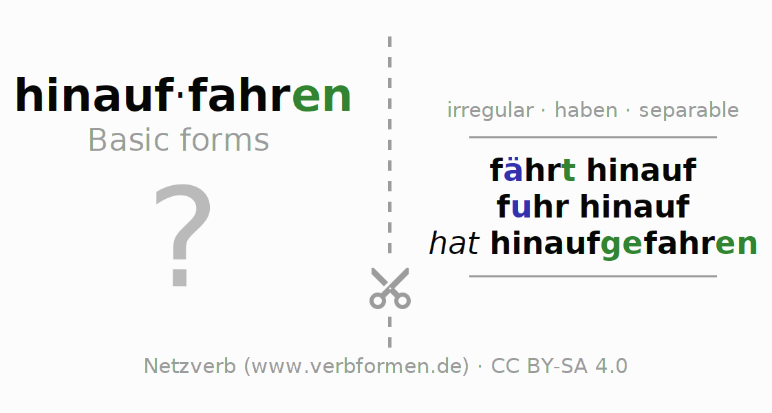 Flash cards for the conjugation of the verb hinauffahren (hat)