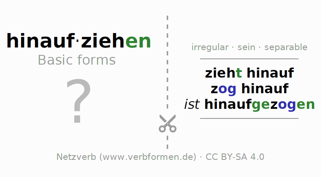 Flash cards for the conjugation of the verb hinaufziehen (ist)
