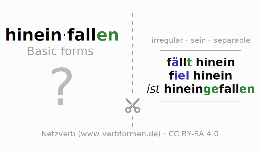 Flash cards for the conjugation of the verb hineinfallen