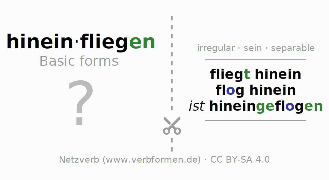Flash cards for the conjugation of the verb hineinfliegen (ist)