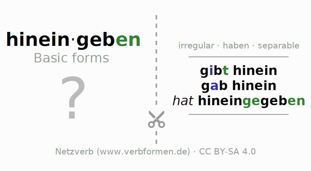 Flash cards for the conjugation of the verb hineingeben