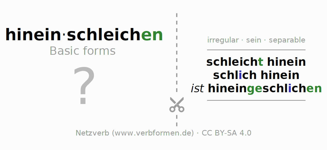 Flash cards for the conjugation of the verb hineinschleichen (ist)