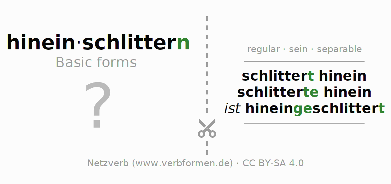 Flash cards for the conjugation of the verb hineinschlittern