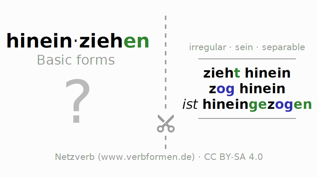 Flash cards for the conjugation of the verb hineinziehen (ist)