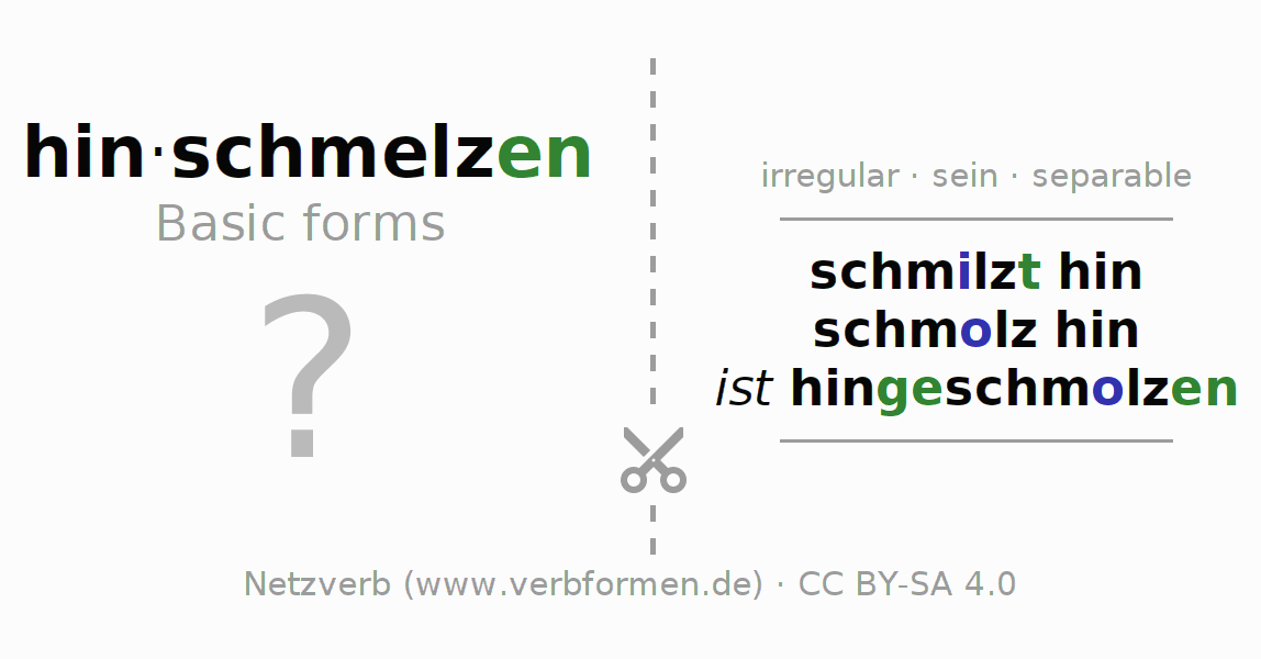 Flash cards for the conjugation of the verb hinschmelzen