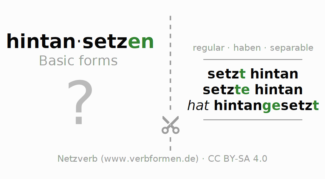 Flash cards for the conjugation of the verb hintansetzen