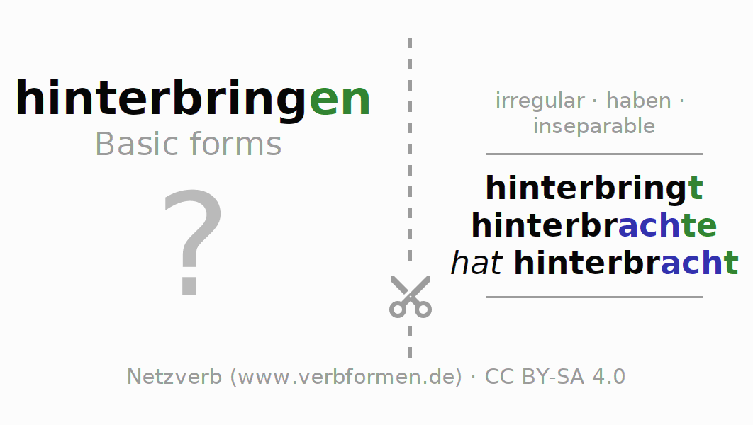 Flash cards for the conjugation of the verb hinterbringen