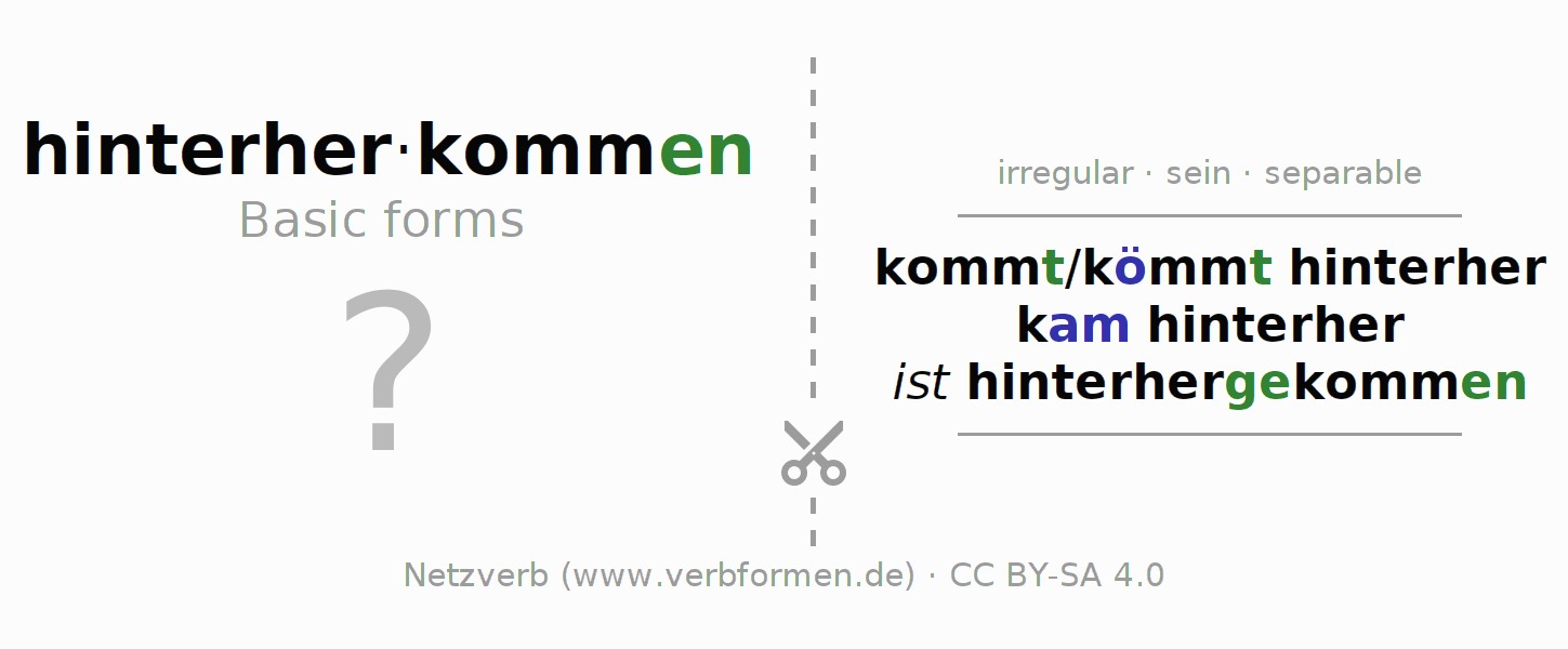 Flash cards for the conjugation of the verb hinterherkommen