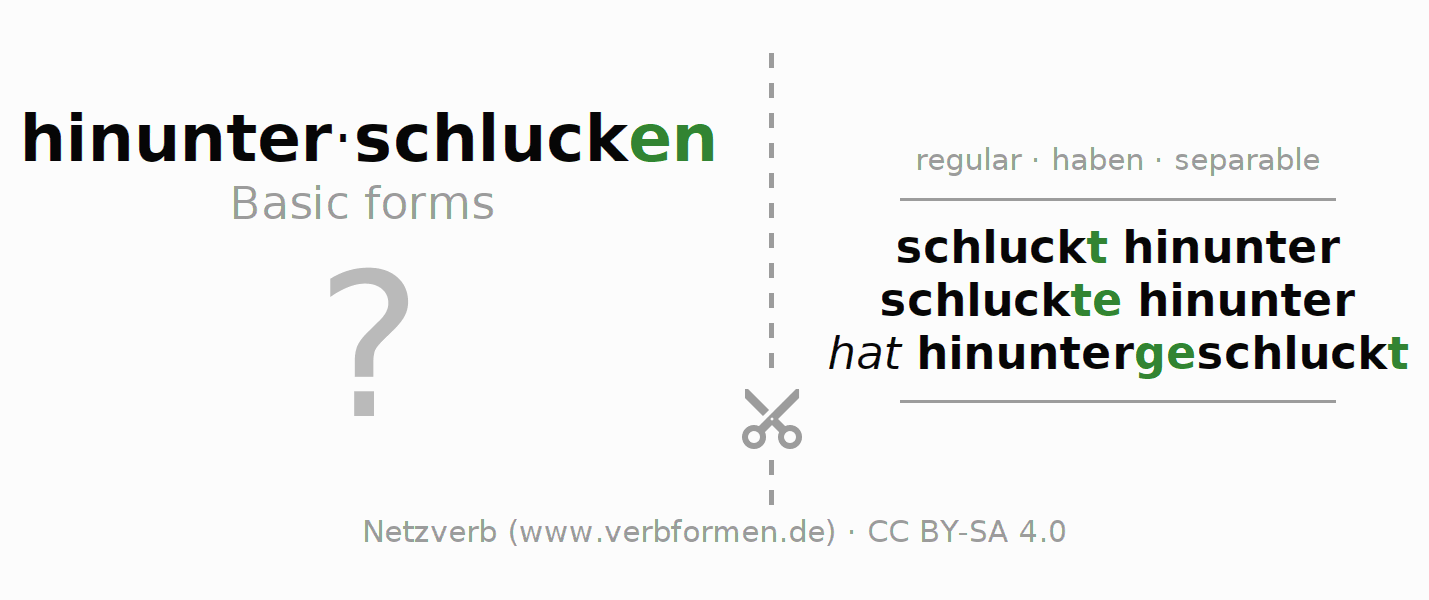 Flash cards for the conjugation of the verb hinunterschlucken