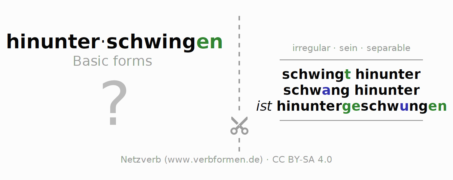 Flash cards for the conjugation of the verb hinunterschwingen (ist)