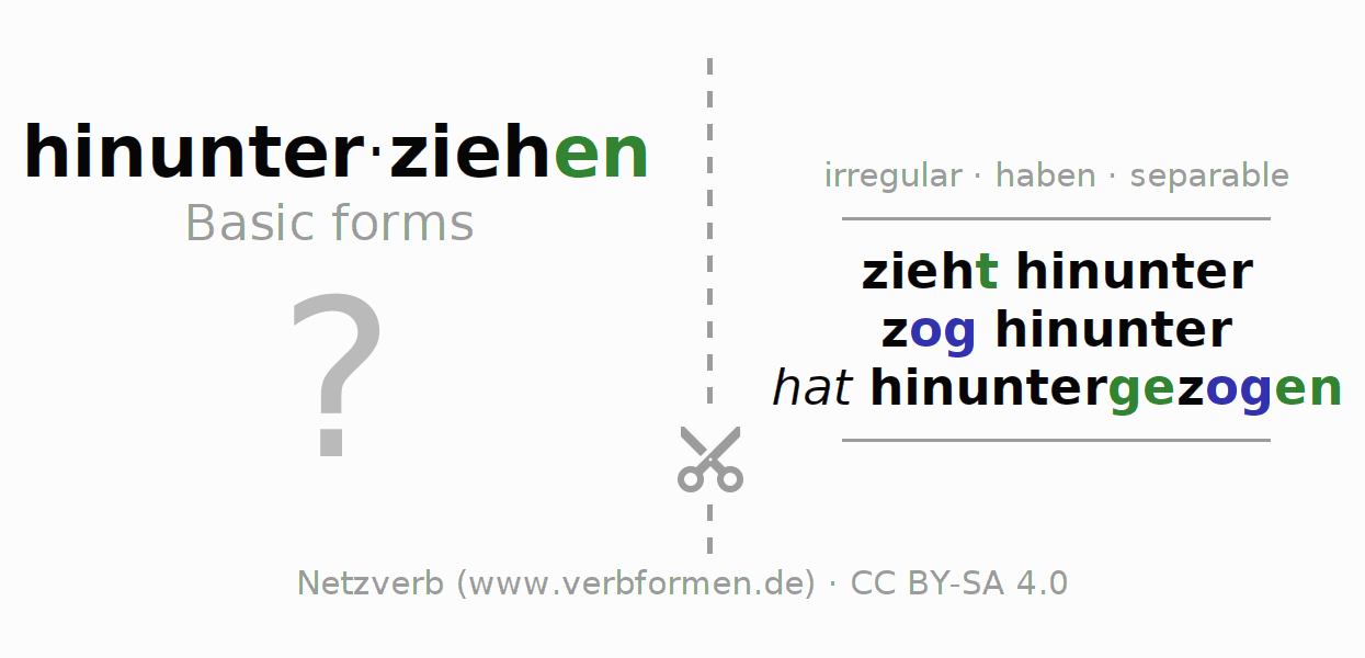 Flash cards for the conjugation of the verb hinunterziehen (hat)