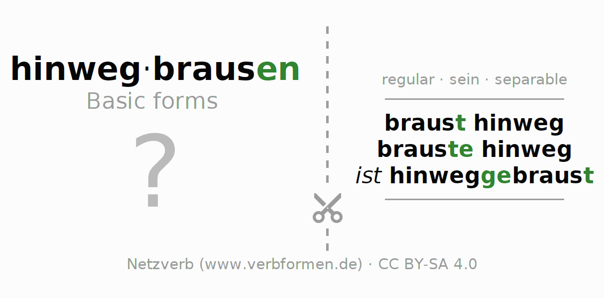 Flash cards for the conjugation of the verb hinwegbrausen