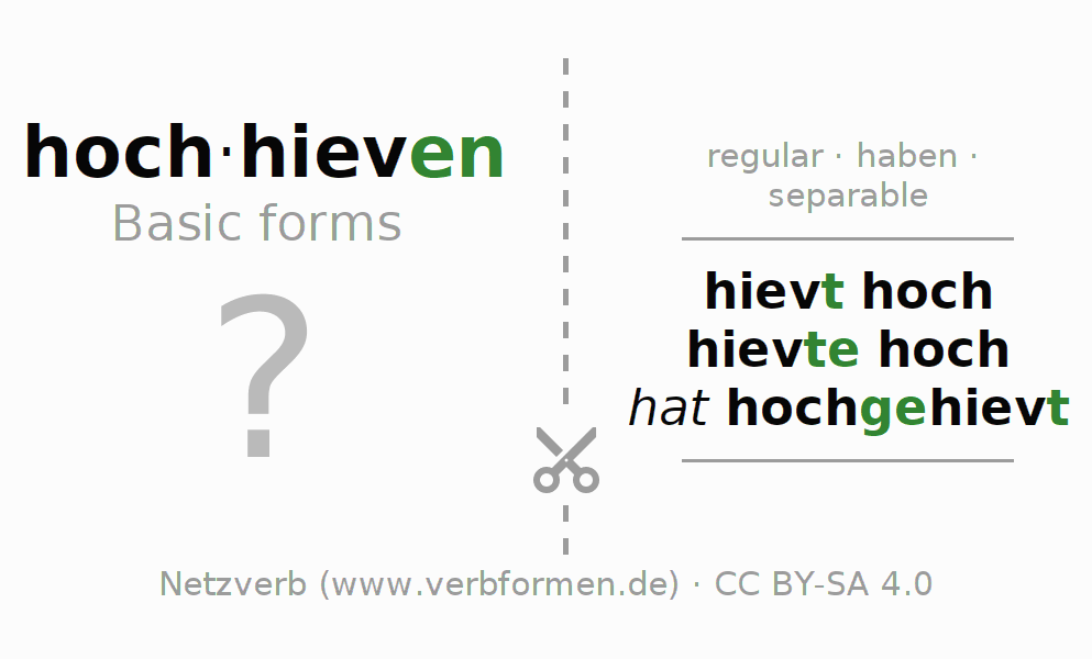 Flash cards for the conjugation of the verb hochhieven