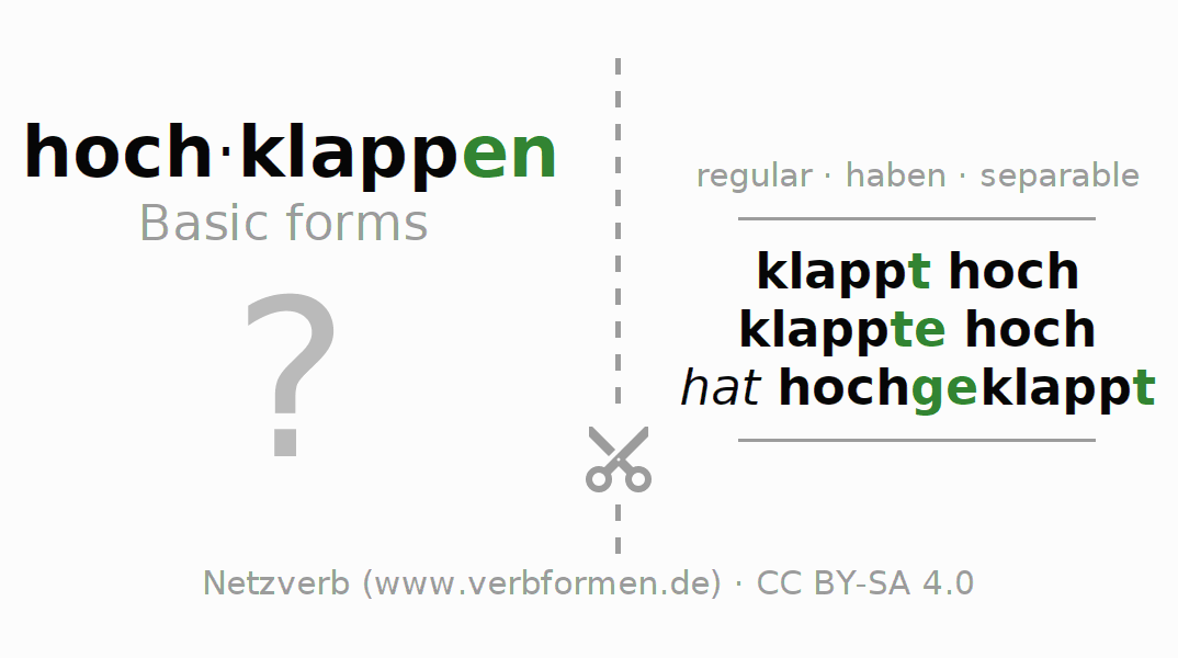Flash cards for the conjugation of the verb hochklappen (hat)