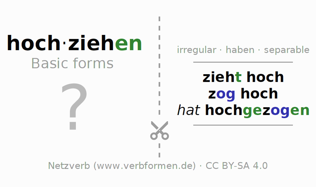 Flash cards for the conjugation of the verb hochziehen (hat)