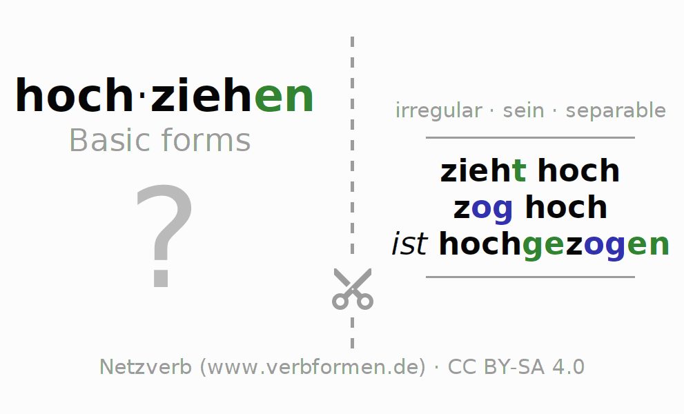 Flash cards for the conjugation of the verb hochziehen (ist)