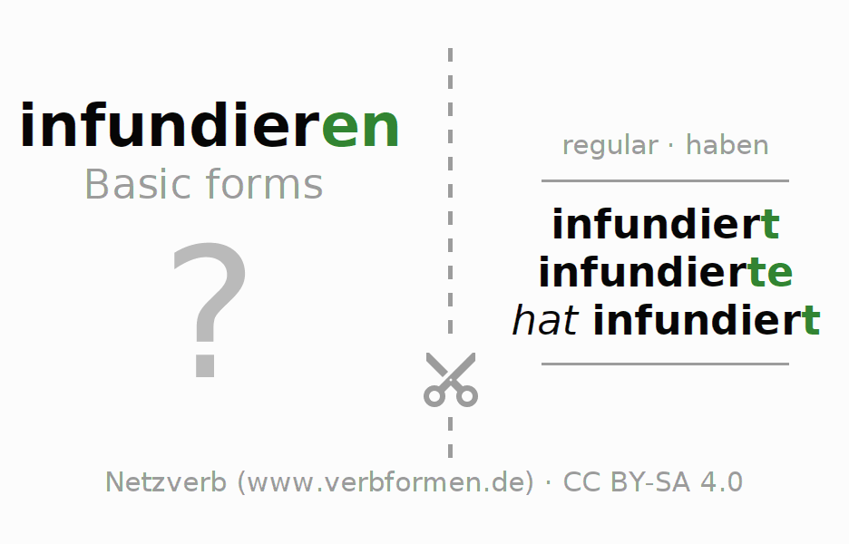 Flash cards for the conjugation of the verb infundieren