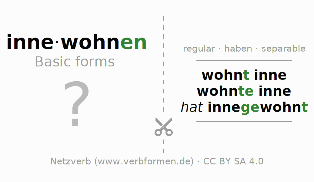 Flash cards for the conjugation of the verb innewohnen