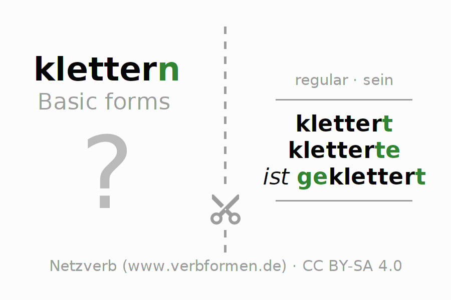 Flash cards for the conjugation of the verb klettern (ist)