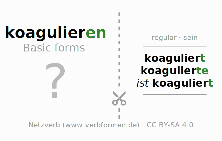 Flash cards for the conjugation of the verb koagulieren (ist)