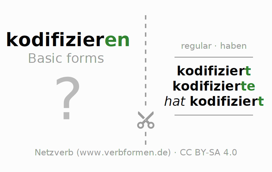 Flash cards for the conjugation of the verb kodifizieren