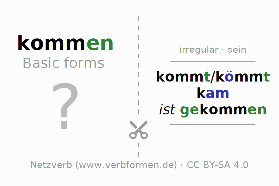 Flash cards for the conjugation of the verb kommen