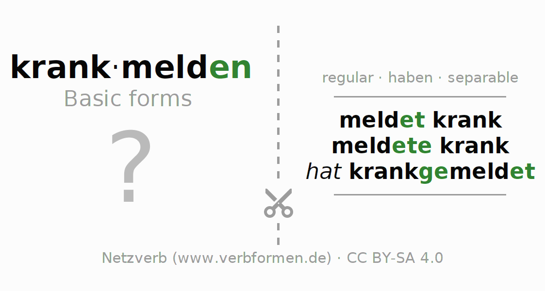 Flash cards for the conjugation of the verb krankmelden