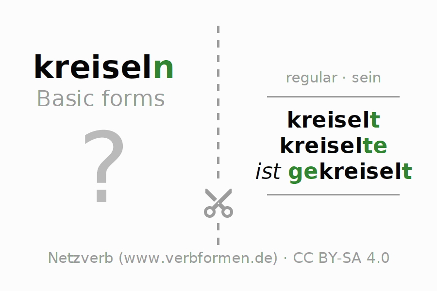Flash cards for the conjugation of the verb kreiseln (ist)