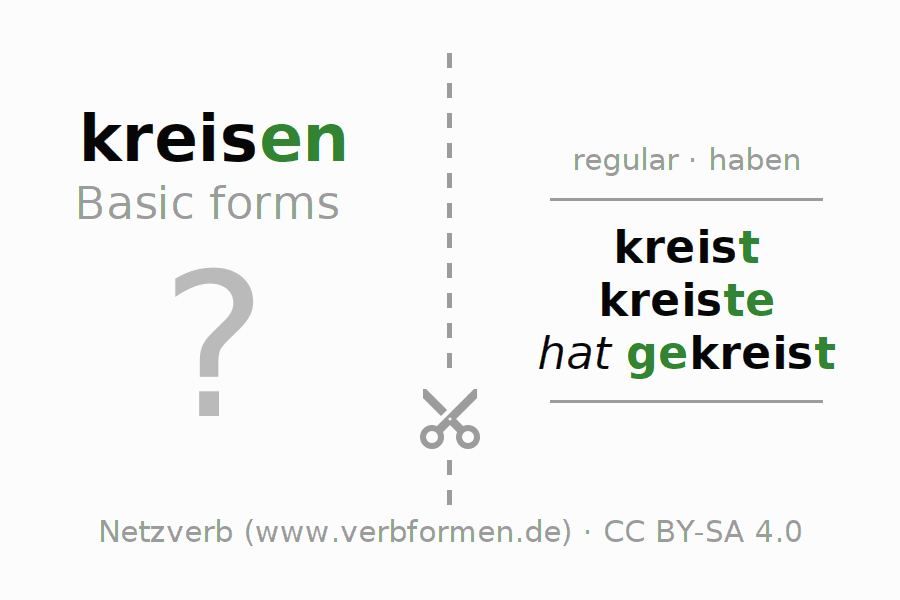 Flash cards for the conjugation of the verb kreisen (hat)