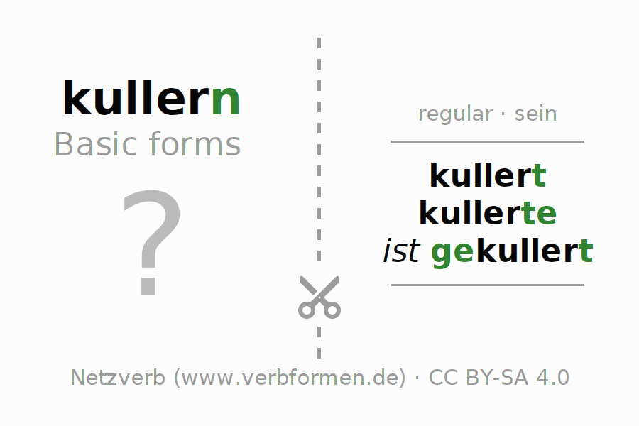 Flash cards for the conjugation of the verb kullern (ist)