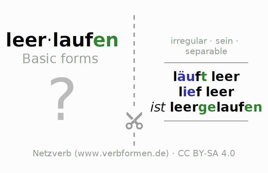 Flash cards for the conjugation of the verb leerlaufen