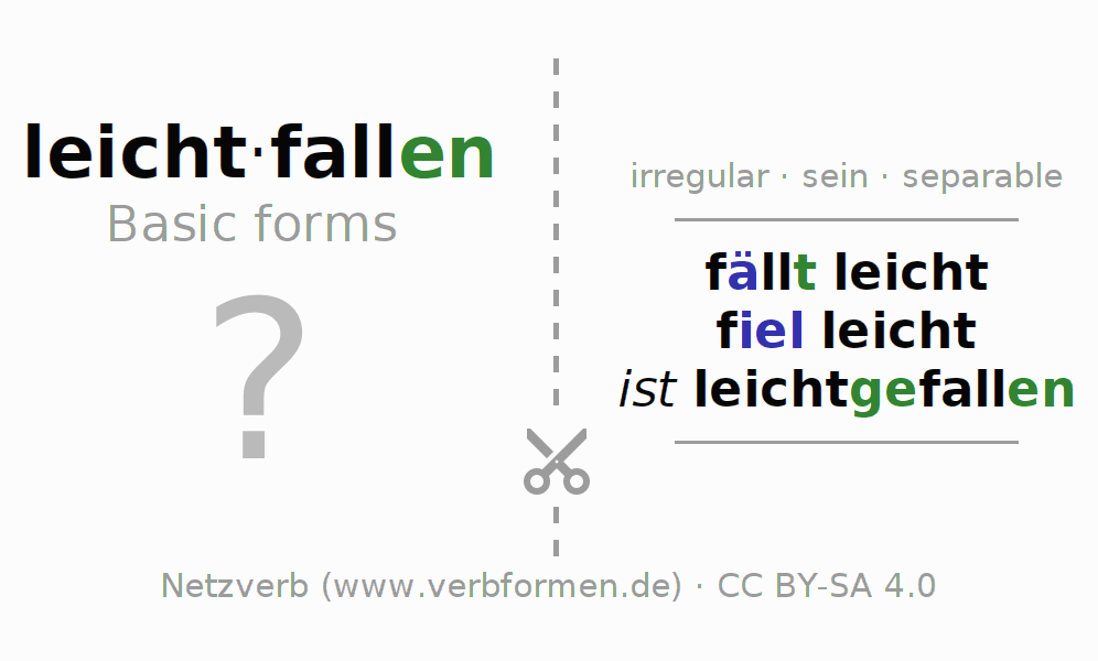 Flash cards for the conjugation of the verb leichtfallen