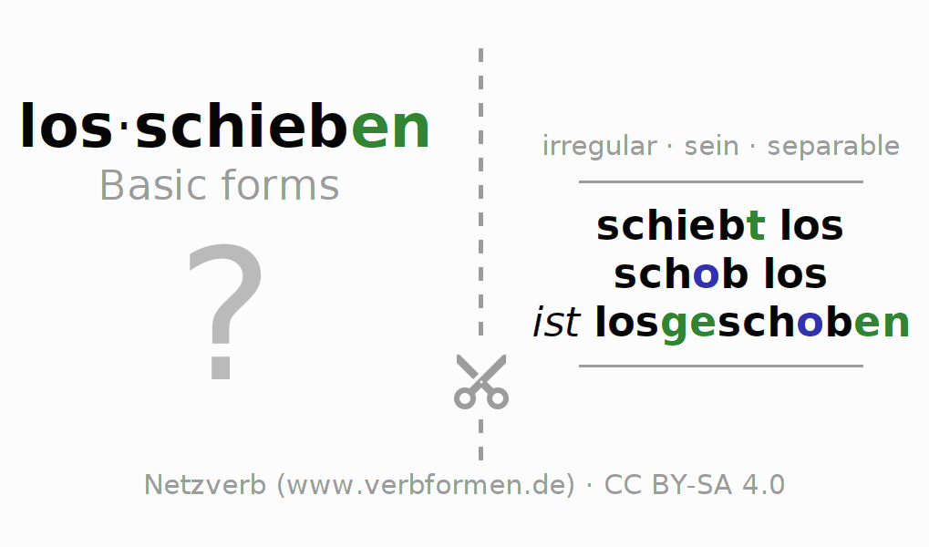 Flash cards for the conjugation of the verb losschieben