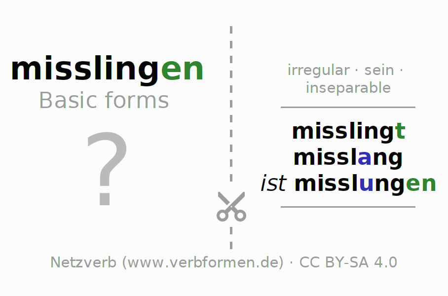 Flash cards for the conjugation of the verb misslingen