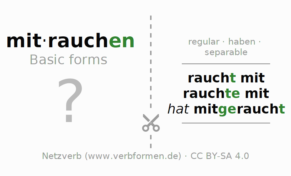 Flash cards for the conjugation of the verb mitrauchen