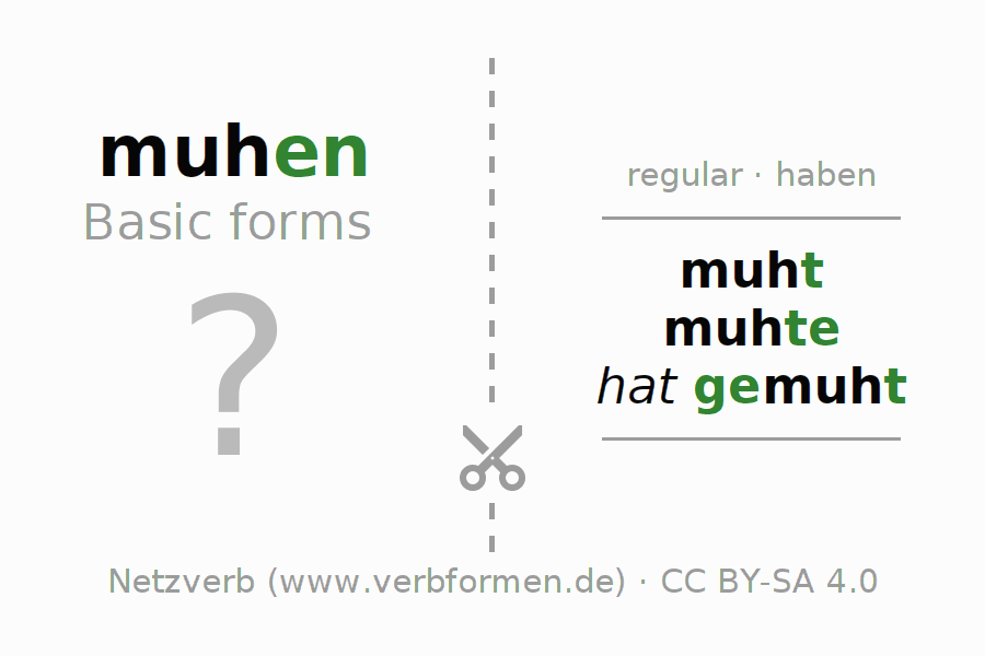 Flash cards for the conjugation of the verb muhen