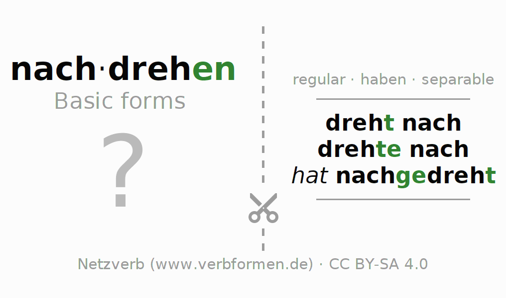 Flash cards for the conjugation of the verb nachdrehen
