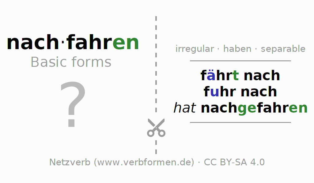 Flash cards for the conjugation of the verb nachfahren (hat)