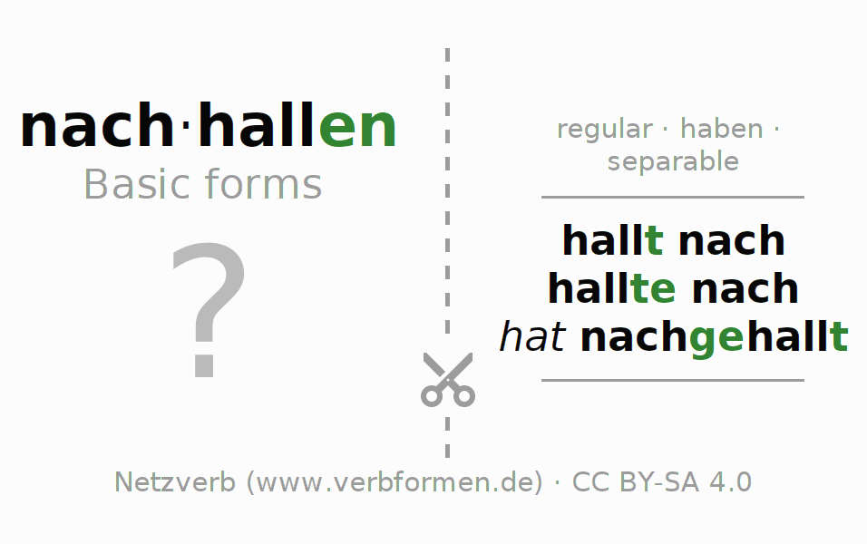 Flash cards for the conjugation of the verb nachhallen (hat)