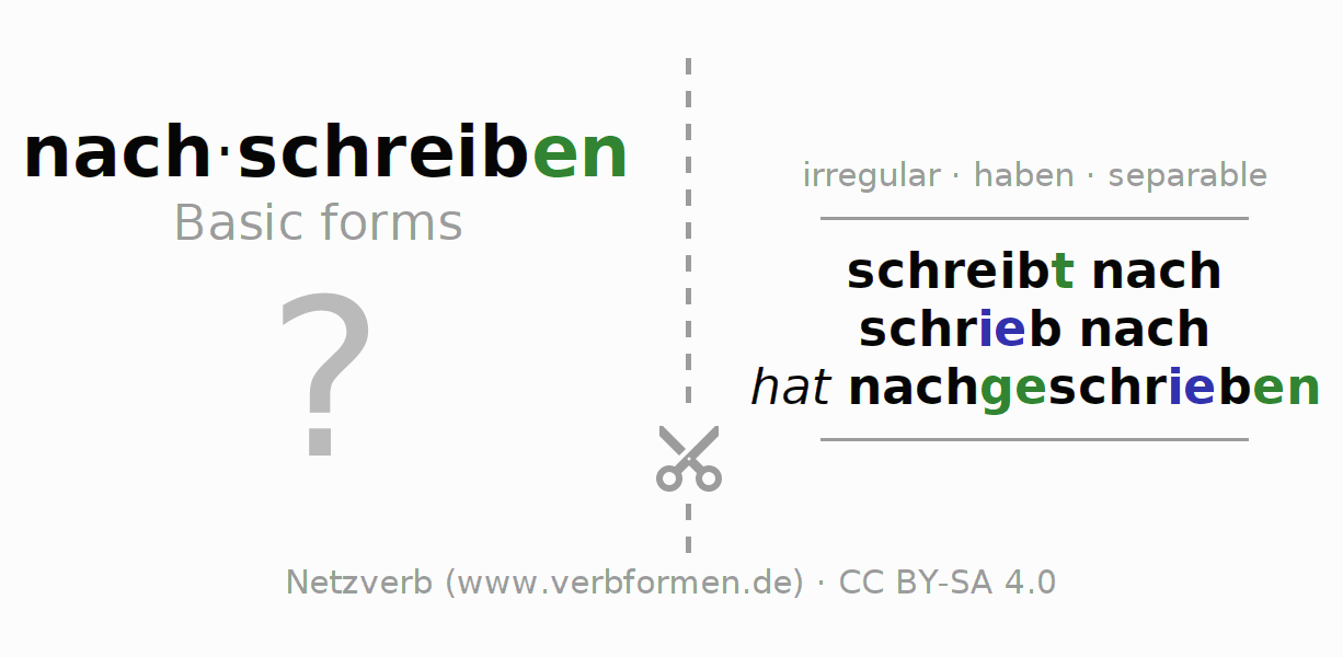 Flash cards for the conjugation of the verb nachschreiben