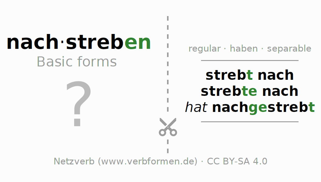 Flash cards for the conjugation of the verb nachstreben