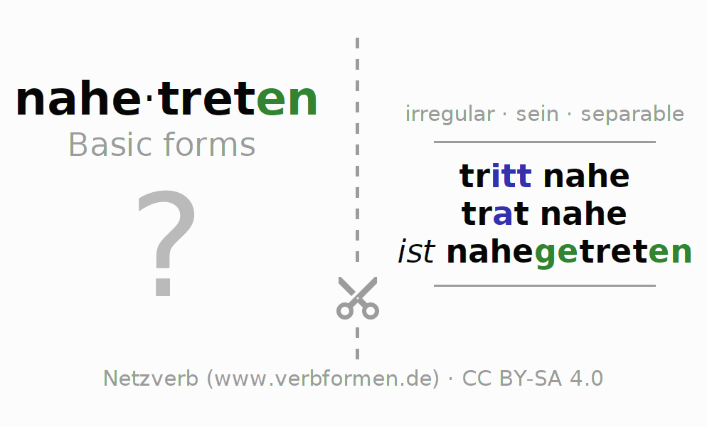 Flash cards for the conjugation of the verb nahetreten
