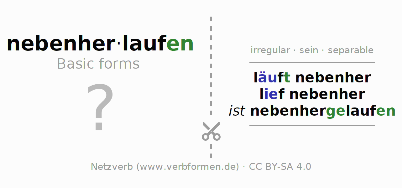 Flash cards for the conjugation of the verb nebenherlaufen
