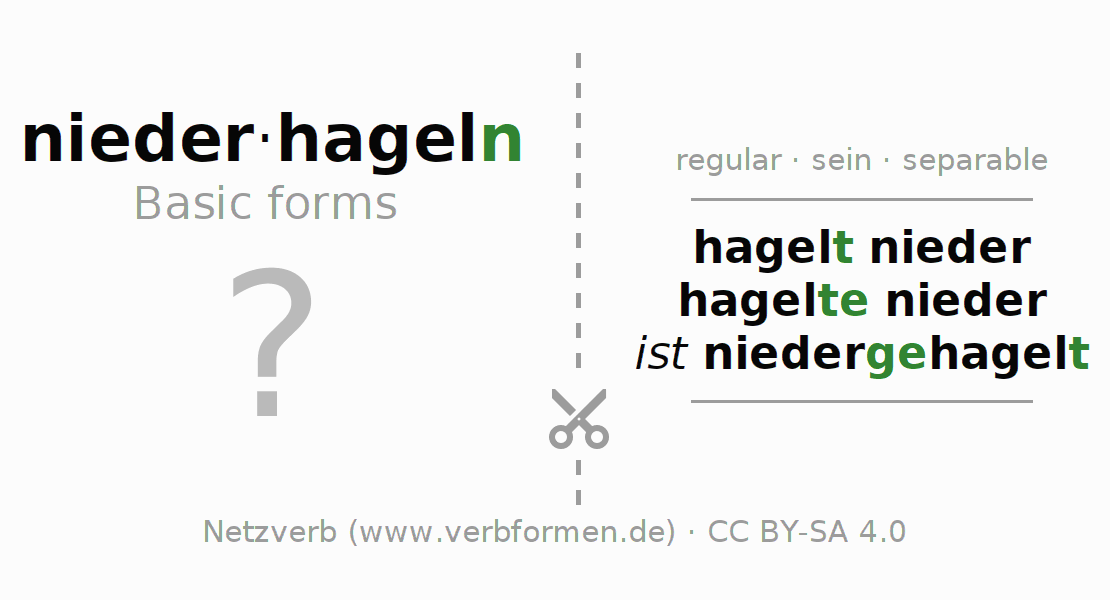 Flash cards for the conjugation of the verb niederhageln