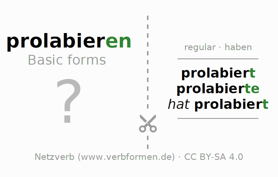 Flash cards for the conjugation of the verb prolabieren (hat)