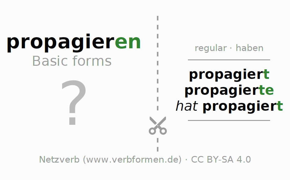 Flash cards for the conjugation of the verb propagieren