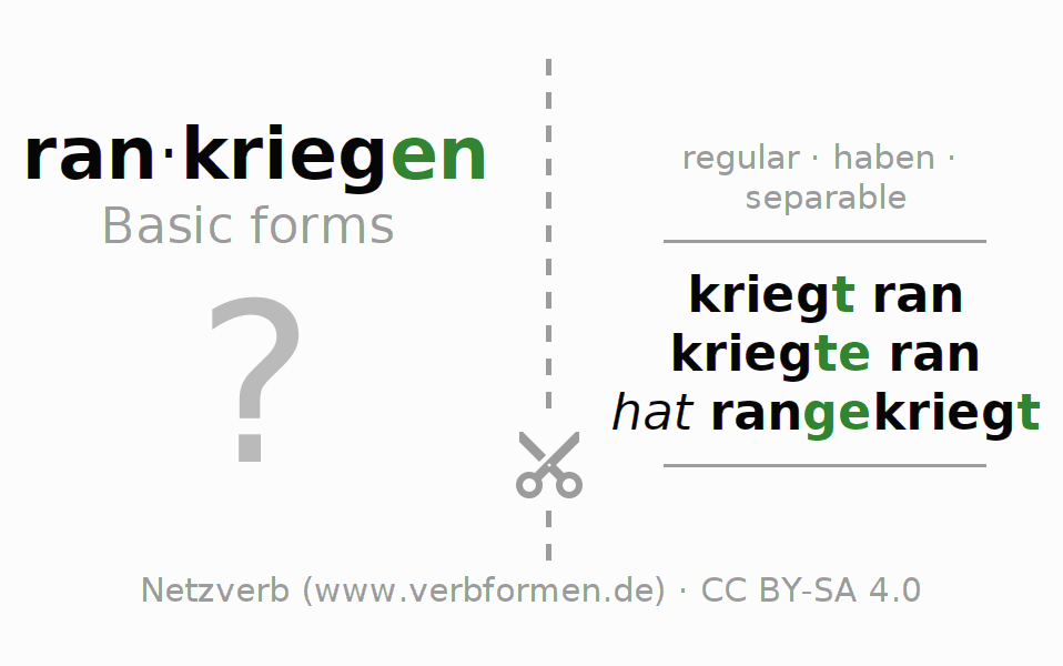 Flash cards for the conjugation of the verb rankriegen
