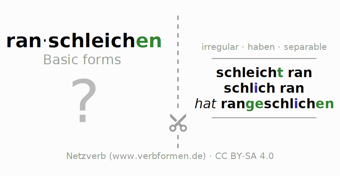 Flash cards for the conjugation of the verb ranschleichen (hat)