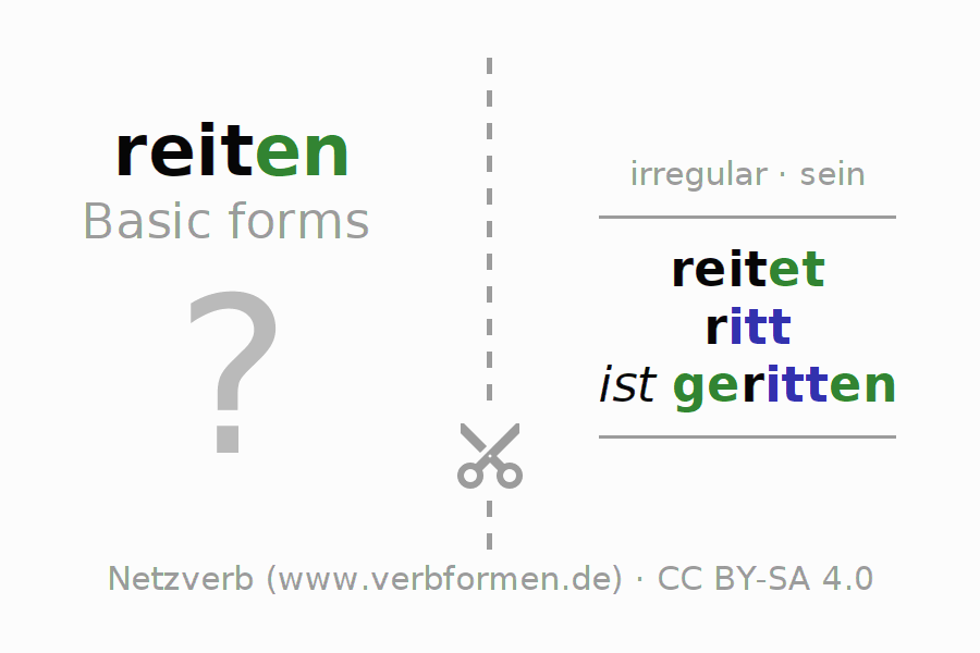 Flash cards for the conjugation of the verb reiten (ist)