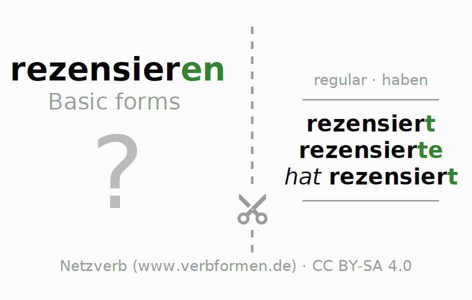 Flash cards for the conjugation of the verb rezensieren